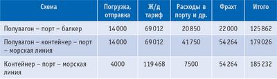 Таблица 2. Расчет стоимости перевозки 50 т пиломатериалов из Лесосибирска в Гамбург (в руб.) в 2008 году