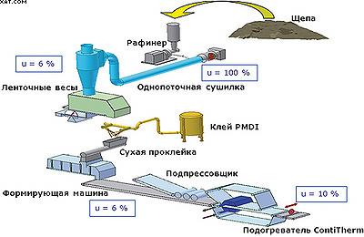 Технология Siempelkamp для производства изоляционных ДВП сухим методом