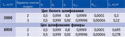 Таблица 1. Значения Ск для вариантов 2 и 3 трехступенчатой очистки воздуха
