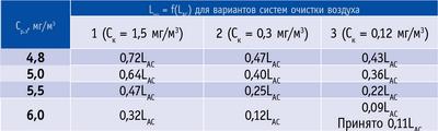 Таблица 2. Расчетные значения Lпр= f(LАС) для цехов белого шлифования