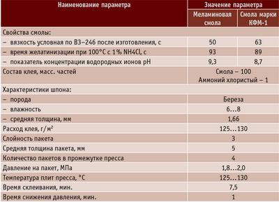 Таблица 3. Свойства использованных смол, параметры условий и режима склеивания