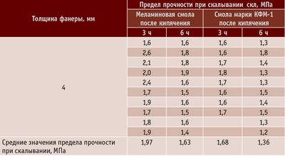 Таблица 4. Сравнительные результаты испытаний фанеры