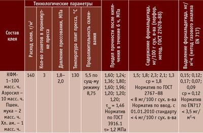 Таблица 5. Технологические параметры и показатели качества склеивания фанеры (толщина 4 мм)