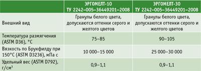 Таблица. Основные характеристики клеев-расплавов «Эргомелт-10» и «Эргомелт-30»