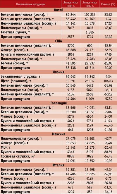 Таблица 2. Объем основной экспортируемой продукции ЛПК Чили по странам