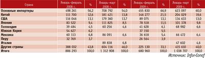 Посмотреть в PDF-версии журнала. Таблица 3. Оценка экспорта продукции ЛПК Чили по целевым рынкам, тыс. долл. США
