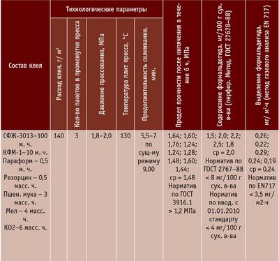 Таблица 1. Технологические параметры и показатели качества склеивания березовой фанеры (толщина 4 мм)