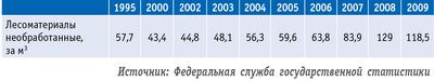 Таблица 1. Среднегодовые экспортные цены на необработанные лесоматериалы ($ за куб м)