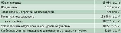 Таблица 1. Лесосырьевые ресурсы Забайкальского края