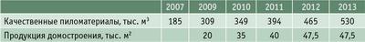 Таблица 2. Планируемые объемы производства до 2013 года