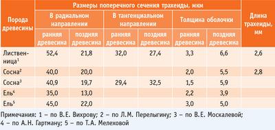 Табл. 3. Размеры трахеид хвойных пород древесины