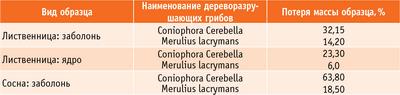 Табл. 8. Биостойкость древесины лиственницы [2]