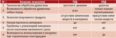 Таблица. Сравнительная характеристика ТМД и ХМД
