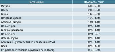 Таблица. Плотность загрязнений макулатурной массы