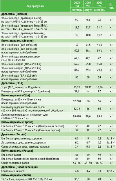 Таблица 1. Стоимость продукции ЛПК на японском рынке, йен