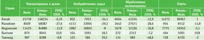 Посмотреть в PDF-версии журнала.  Таблица 2. Объем импортированной продукции в Японию из стран Южной Азии (январь–июль 2009 года, куб м)