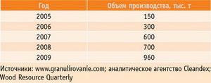 Производство пеллет в России за последние пять лет