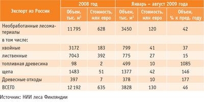 Таблица 1. Структура российского экспорта лесоматериалов в Финляндию