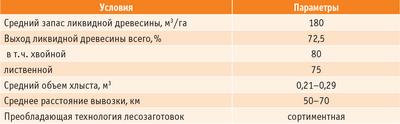 Таблица 2. Экономические показатели лесопользования в Ленинградской области за 2008–2009 годы (условия заготовки древесины)