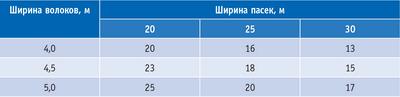 Таблица 2. Рекомендуемые параметры сети волоков на лесном участке, %