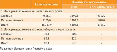 Таблица 1. Использование расчетной лесосеки для заготовки древесины в спелых и перестойных лесах Пермского края (тыс. кв м ликвидной древесины)