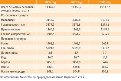 Таблица 2. Структура лесного фонда Пермского края
