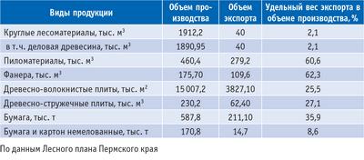 Таблица 1. Объемы лесопромышленного производства и экспорта продуктов переработки древесины и иных лесных ресурсов в Пермском крае
