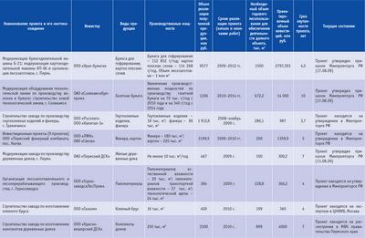 Посмотреть в PDF-версии журнала. Таблица 2. Планируемые инвестиционные проекты Пермского края для развития лесозаготовительного, деревообрабатывающего, целлюлозно-бумажного и иного производства, использующего древесину