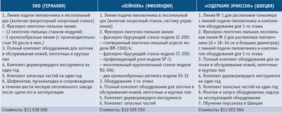 Посмотреть в PDF-версии журнала. Таблица 2. Планируемая поставка оборудования фирмами-производителями