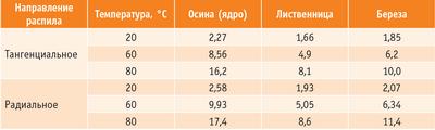 Таблица 1. Коэффициенты влагопроводности осины по сравнению с другими породами древесины