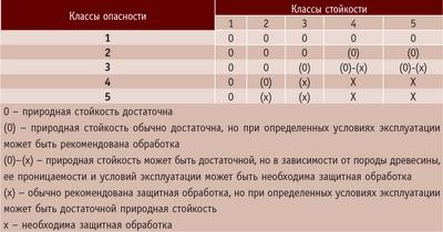 Таблица 2. Руководство для классов стойкости древесины, применяемой в классах опасности