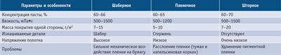 Посмотреть в PDF-версии журнала. Таблица. Сравнение различных способов мелования бумаги