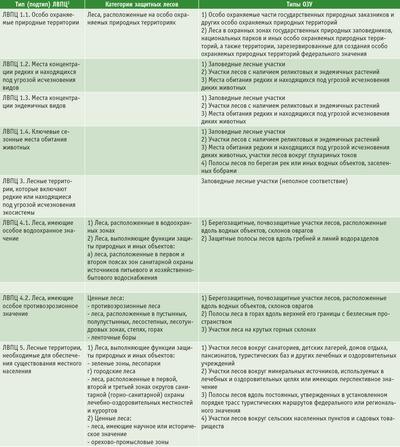 Посмотреть в PDF-версии журнала. Табл. 2. Возможное соответствие некоторых типов лесов высокой природоохранной ценности защитным лесам и ОЗУ