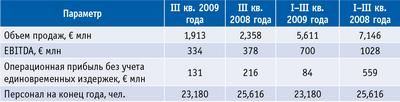 Таблица. Результаты III квартала 2009 года