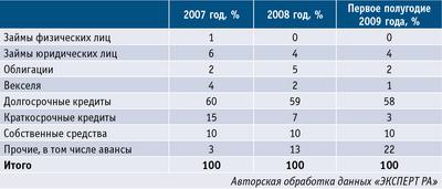 Таблица 2. Структура источников финансирования лизинговых компаний