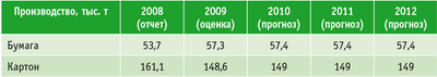 Таблица. Из прогноза социально-экономического развития Республики Татарстан на 2010–2012 годы