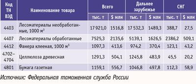 Таблица. Экспорт в России важнейших товаров в январе – октябре 2009 г