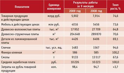 Таблица. Основные показатели работы предприятий ЗАО «Центромебель» по итогам девяти месяцев 2009 года