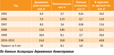 Таблица 2. Существующие и возможные темпы прироста объемов деревянного домостроения в России в 2005–2015 годах