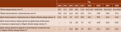 Посмотреть в PDF-версии журнала. Таблица. Объемы ввода жилья в Российской Федерации