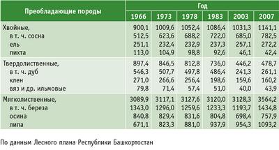 Таблица 3. Динамика распределения покрытой лесной растительностью площади по преобладающим породам (тыс. га)