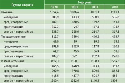 Таблица 4. Динамика возрастной структуры лесов (тыс. га)