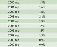 Таблица 1. Доля ЛПК в производстве промышленной продукции в Республике Башкортостан