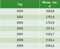 Таблица 2. Объем заготовленной древесины в Республике Башкортостан