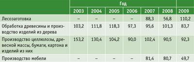 Таблица 3. Индексы промышленного производства, % к предыдущему году