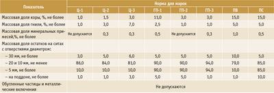 Посмотреть в PDF-версии журнала. Таблица 1. Требования к качеству технологической щепы
