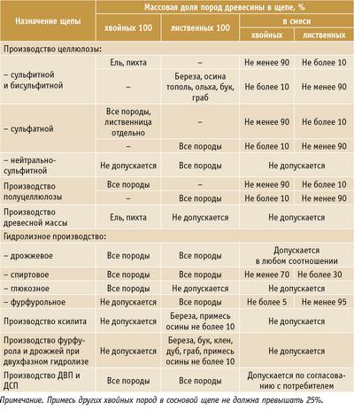 Таблица 2. Породы древесины, используемые для изготовления щепы