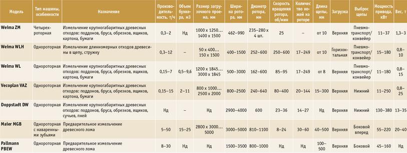 Посмотреть в PDF-версии журнала. Таблица 7. Основные параметры роторных измельчителей некоторых производителей (Weima ZM, Weima WLH, Weima WL, Vecoplan VAZ, Doppstadt DW, Maier MGB, Pallmann PBEW)