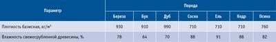 Посмотреть в PDF-версии журнала. Таблица. Среднестатистическая влажность древесины