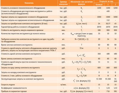 Посмотреть в PDF-версии журнала. Таблица. Результаты расчетов затрат по вариантам внедрения нового инструмента